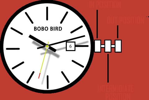 instruction set date models